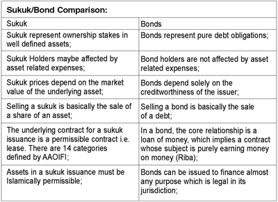 comparison beteewen sukuk and conventional bond Up with the conventional bonds in terms of volume of transactions and number of sukuk issuances the objective of this paper is to identify the determinants of firms in issuing sukuk over conventional bonds.