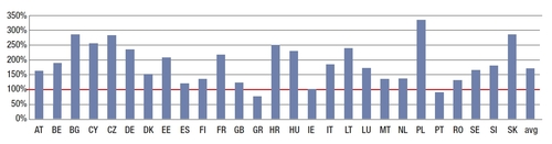 Pre stress SCR Ratios (weighted by SCR). Low Yield Sample. Source: EIOPA Insurance stress test report 2014.