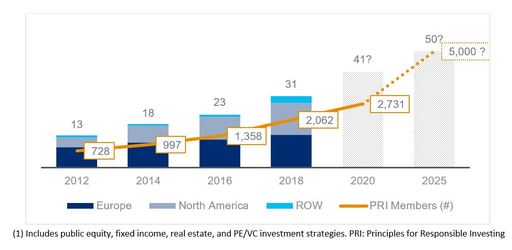 USD Trillions invested in ESG Strategies (1)