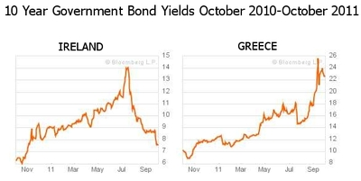 Synthetic 10 Year Yield (Bloomberg)<br /> (Latest data in above graphic: October 3rd 2011)